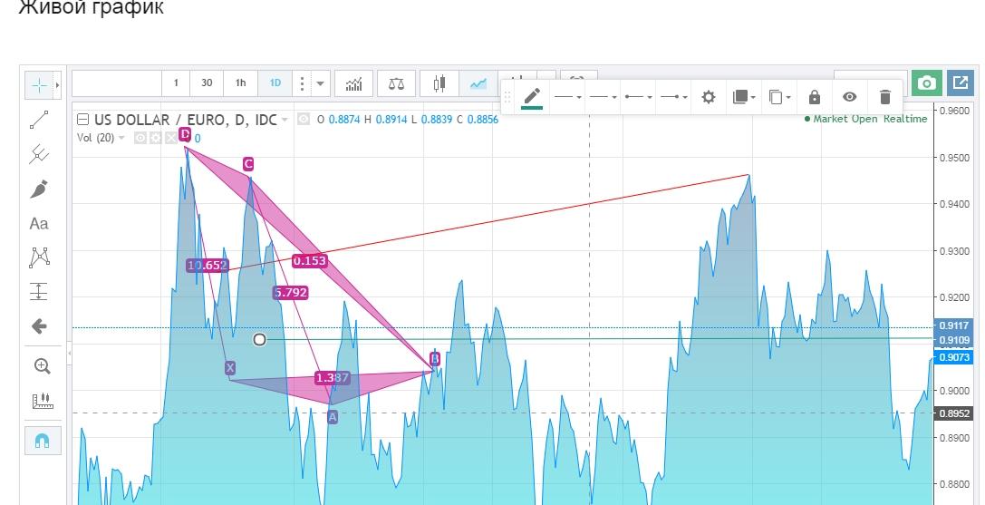 Живой График Для Бинарных Опционов Trading